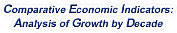 North Dakota - Comparative Economic Indicators: Analysis of Growth By Decade, 1970-2016