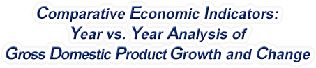 North Dakota - Year vs. Year Analysis of Gross Domestic Product Growth and Change, 1969-2019