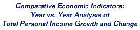 North Dakota - Year vs. Year Analysis of Total Personal Income Growth and Change, 1969-2016
